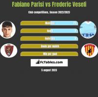 Fabiano Parisi vs Frederic Veseli h2h player stats