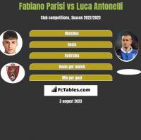 Fabiano Parisi vs Luca Antonelli h2h player stats