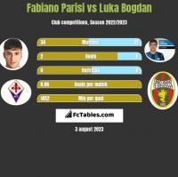 Fabiano Parisi vs Luka Bogdan h2h player stats