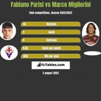 Fabiano Parisi vs Marco Migliorini h2h player stats