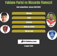 Fabiano Parisi vs Riccardo Fiamozzi h2h player stats
