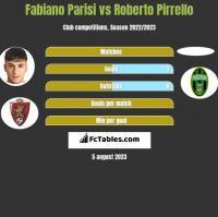 Fabiano Parisi vs Roberto Pirrello h2h player stats