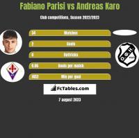 Fabiano Parisi vs Andreas Karo h2h player stats