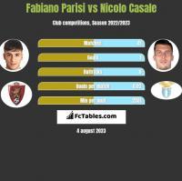 Fabiano Parisi vs Nicolo Casale h2h player stats