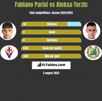 Fabiano Parisi vs Aleksa Terzic h2h player stats