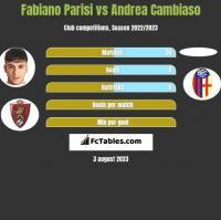 Fabiano Parisi vs Andrea Cambiaso h2h player stats