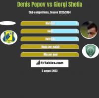 Denis Popov vs Giorgi Shelia h2h player stats