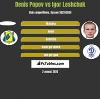 Denis Popov vs Igor Leshchuk h2h player stats