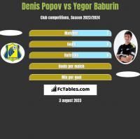 Denis Popov vs Jegor Baburin h2h player stats