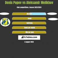 Denis Popov vs Aleksandr Melikhov h2h player stats