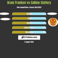 Bram Franken vs Callum Slattery h2h player stats