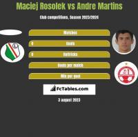 Maciej Rosolek vs Andre Martins h2h player stats