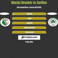 Maciej Rosolek vs Carlitos h2h player stats