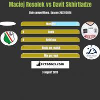 Maciej Rosolek vs Davit Skhirtladze h2h player stats