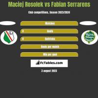 Maciej Rosolek vs Fabian Serrarens h2h player stats