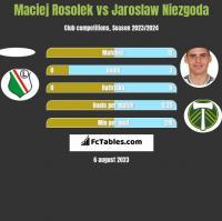 Maciej Rosolek vs Jaroslaw Niezgoda h2h player stats