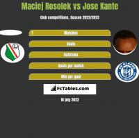 Maciej Rosolek vs Jose Kante h2h player stats