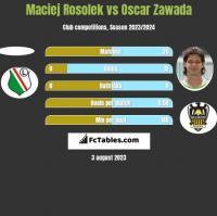 Maciej Rosolek vs Oscar Zawada h2h player stats