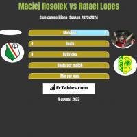 Maciej Rosolek vs Rafael Lopes h2h player stats
