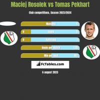 Maciej Rosolek vs Tomas Pekhart h2h player stats