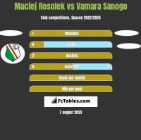 Maciej Rosolek vs Vamara Sanogo h2h player stats