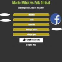 Mario Mihal vs Erik Otrisal h2h player stats