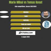 Mario Mihal vs Tomas Kosut h2h player stats