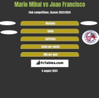 Mario Mihal vs Joao Francisco h2h player stats