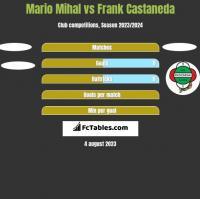 Mario Mihal vs Frank Castaneda h2h player stats