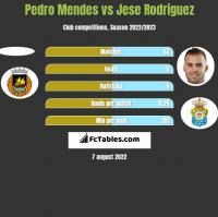 Pedro Mendes vs Jese Rodriguez h2h player stats