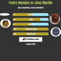 Pedro Mendes vs Jhon Murillo h2h player stats