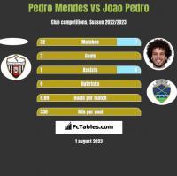 Pedro Mendes vs Joao Pedro h2h player stats