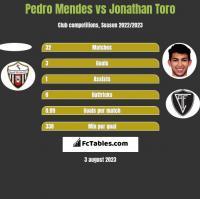 Pedro Mendes vs Jonathan Toro h2h player stats