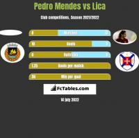 Pedro Mendes vs Lica h2h player stats