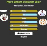 Pedro Mendes vs Nicolas Velez h2h player stats