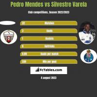 Pedro Mendes vs Silvestre Varela h2h player stats