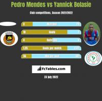 Pedro Mendes vs Yannick Bolasie h2h player stats