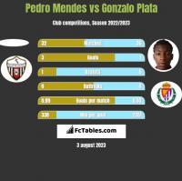 Pedro Mendes vs Gonzalo Plata h2h player stats
