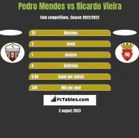 Pedro Mendes vs Ricardo Vieira h2h player stats