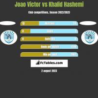 Joao Victor vs Khalid Hashemi h2h player stats