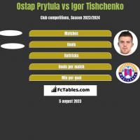 Ostap Prytula vs Igor Tishchenko h2h player stats