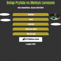Ostap Prytula vs Melvyn Lorenzen h2h player stats