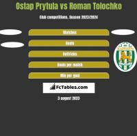 Ostap Prytula vs Roman Tolochko h2h player stats