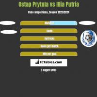 Ostap Prytula vs Illia Putria h2h player stats