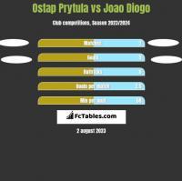 Ostap Prytula vs Joao Diogo h2h player stats