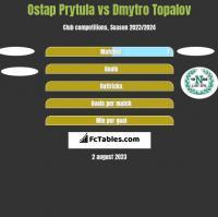 Ostap Prytula vs Dmytro Topalov h2h player stats