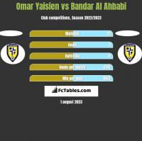 Omar Yaisien vs Bandar Al Ahbabi h2h player stats