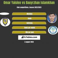 Omar Yaisien vs Bauyrzhan Islamkhan h2h player stats