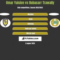 Omar Yaisien vs Bubacarr Trawally h2h player stats