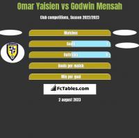 Omar Yaisien vs Godwin Mensah h2h player stats